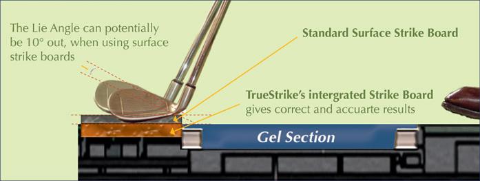 TrueStrike strike Board Explained